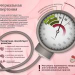 Почему низкое давление при коронавирусе и что делать