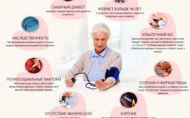 Гипертоническая болезнь: что это такое, основные симптомы, признаки